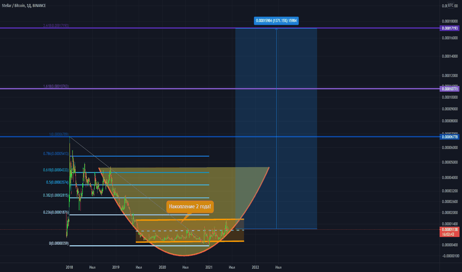 stellare tradingview btc)