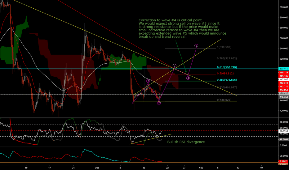 BCHUSD: BCHUSD expecting break UP and trend reversal