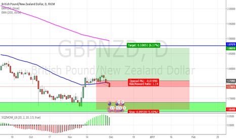 GBPNZD: heading to weekly res