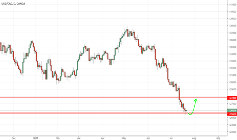 USDCAD: usdcad - looking for a pull back