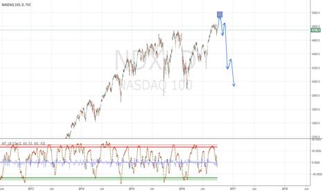 NDX: going up