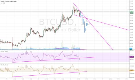 BTCUSD: More short term speculation