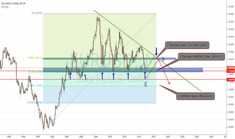 EURUSD: EURUSD / We are in the main SUPPORT zone