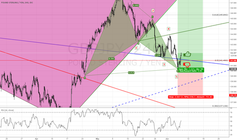 GBPJPY: hope to reach to 148
