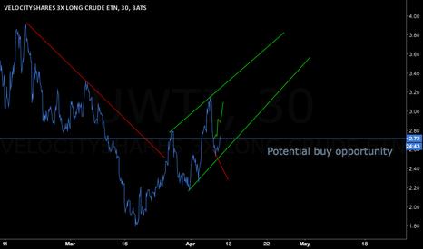 UWTI: Potential buy