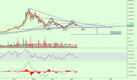 BTCUSD: BTC/USD Short. The descending triangle