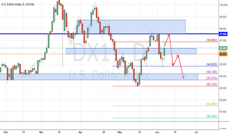 DX1!: USDOLLAR NEEDS RETEST 95.85