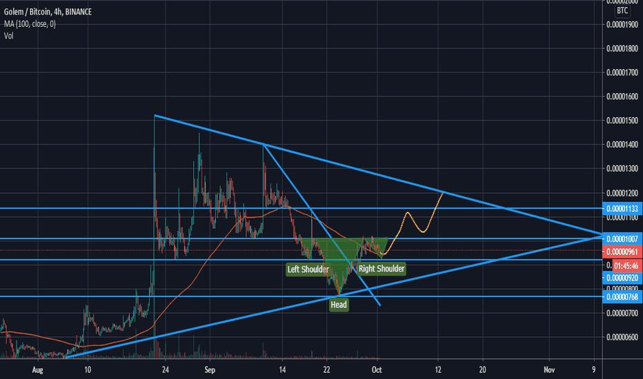 golem btc tradingview
