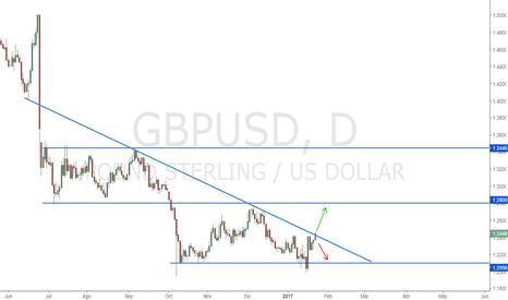 GBPUSD: GBPUSD | Posible Rompimiento o Posible Rebote de la Linea de...