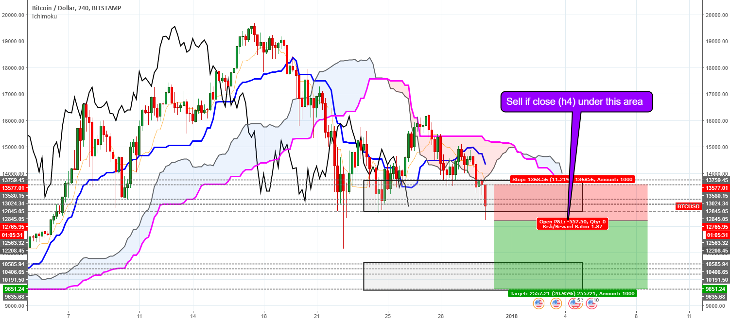 BTCUSD - sell if price closes under this area
