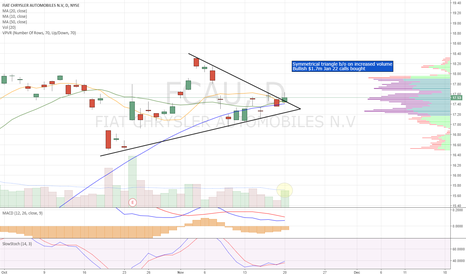 FCAU: Symmetrical triangle breakout. Bullish call flow.