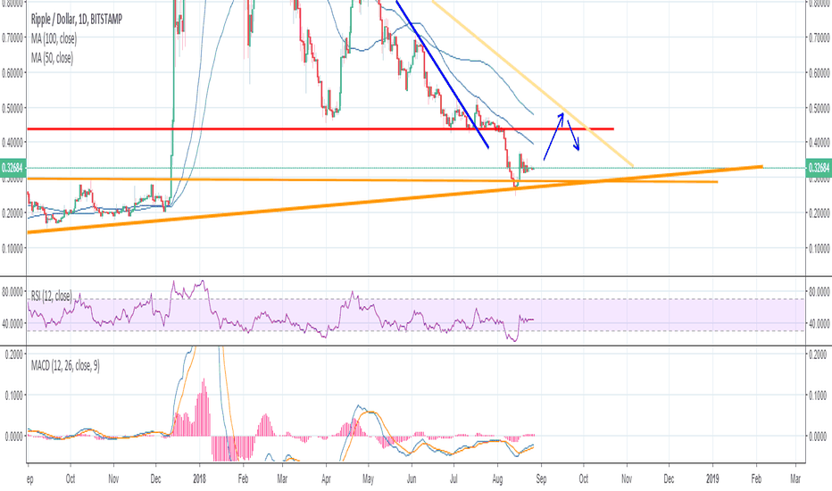 XRPUSD: Ripple bounce off the weekly TL, look for the 45-50 cent area