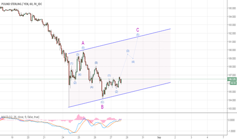 GBPJPY: GBPJPY - Opportunity to drive wave-C up