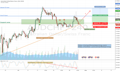 AUDCHF: AUDCHF: uptrend and strong support indicate room to the upside