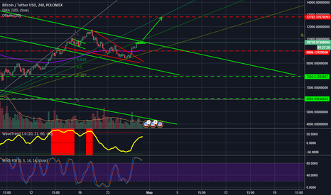 BTCUSDT: BTC forms a flag