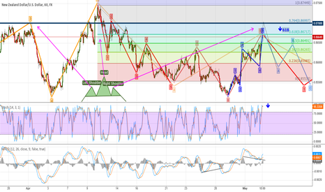 NZDUSD: NZD must short ))) I demand !