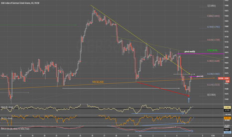 GER30: DAX 60min BULL dvg all indicators, shortterm couple of days?