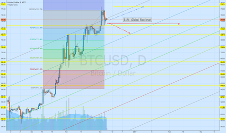 BTCUSD: BTC needs time to consolidate for next distribution