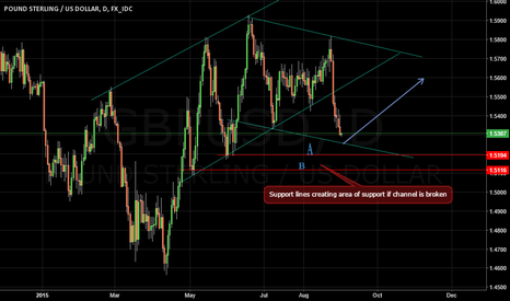 GBPUSD: GBPUSD - new channel forming areas to go long