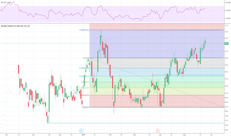 INL: #INL Inland Home Fibonacci and RSI