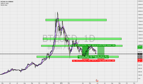 BTCUSD: Same Buying Opportunity For BTC Like Last Time?