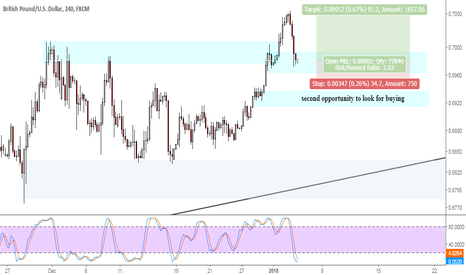 GBPUSD: GBPUSD stochastic oversold