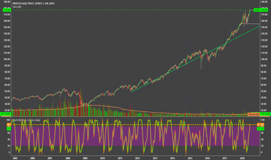 QQQ: QQQ 180 then down IMO