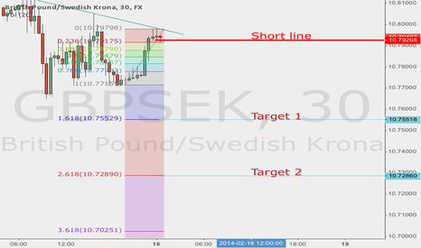 GBPSEK: Wave short