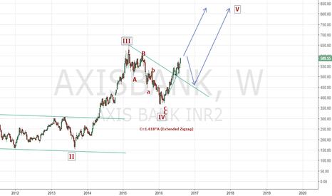 AXISBANK: Axis Bank in uptrend