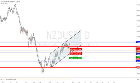 NZDUSD: NZDUSD 1D Channel Break ?