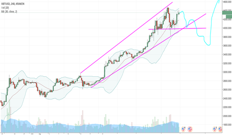 XBTUSD: XBT correction and breakout