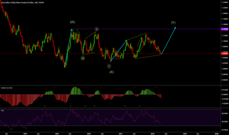AUDNZD: WEEKLY UP MOVE ON AUDNZD