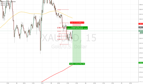 XAUUSD: Золото Sell Limit at 1284.25 downto 1277