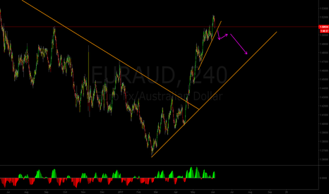 EURAUD: AUD is strengthening across major peers