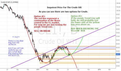 CL1!: Important Price For The Crude Oil:***