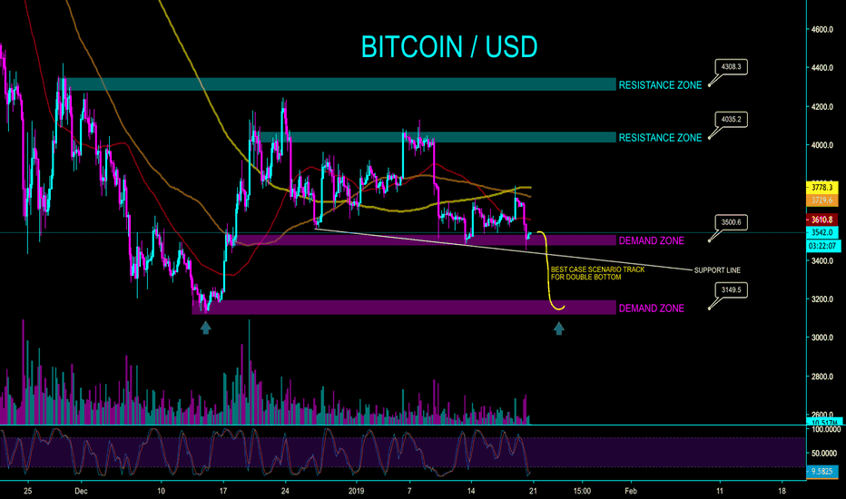 XBTUSD: BITCOIN - DOUBLE BOTTOM SCENARIO - CryptoManiac101