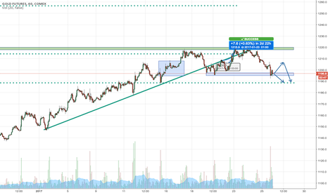 GC1!: Stay in price action on GC