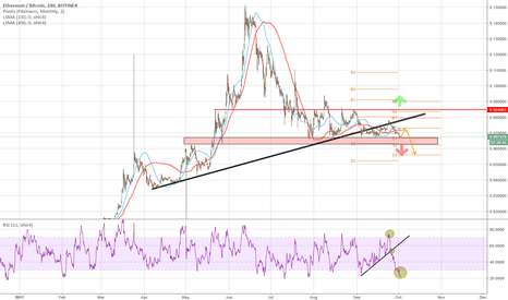 ETHBTC: Ethereum is slowly fading... Prepare to short!