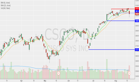 CSCO: CSCO TIME... to Cash OUT!!!
