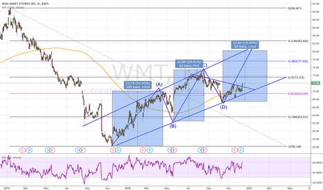 WMT: WMT breakout