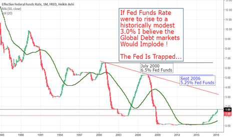 FEDFUNDS: Fed Funds Rate : Are they stuck or will they raise rates