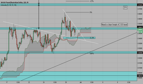 GBPAUD: GBP/AUD Long Set-up