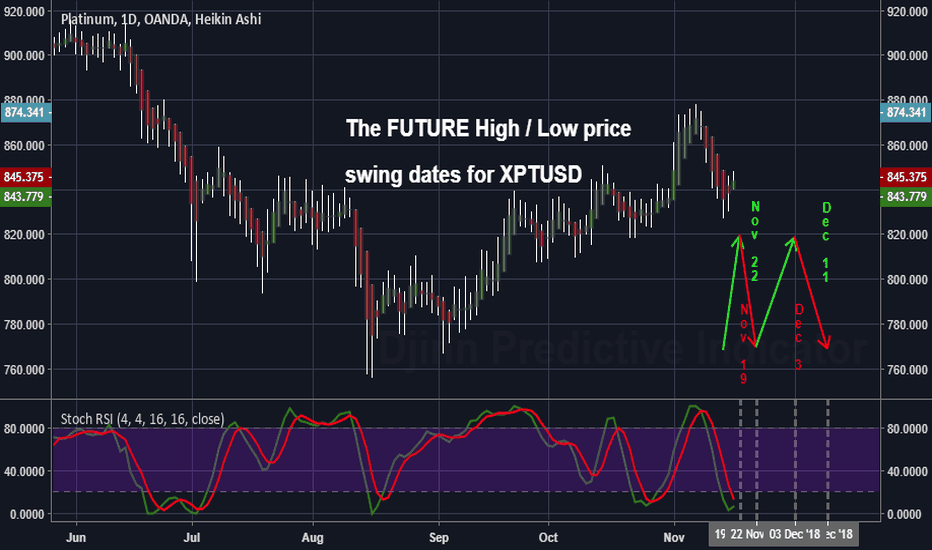 XPTUSD: The FUTURE High / Low price  swing dates for XPTUSD