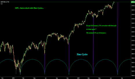 SPX: SPX : Just a check with Time Cycles...