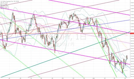 USDJPY: ドル円:中長期的な目線は今日の日足の完成を待ってから…