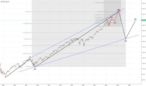 SPX: Расходящийся треугольник