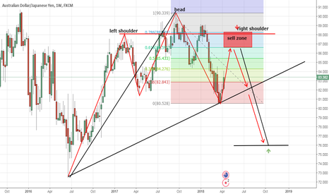 AUDJPY: head and shoulder and cipher pattern