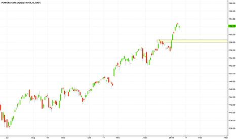 QQQ: Still bullish #stock #trading #investing