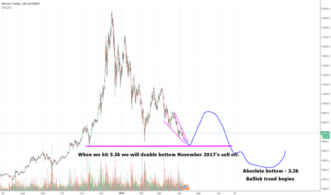 BTCUSD: Bitcoin's price the following months - It's all going down.