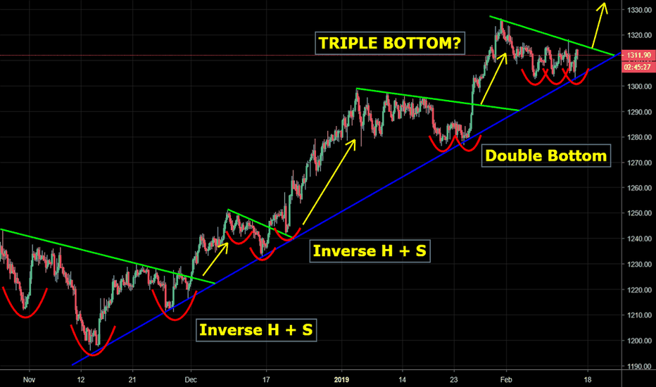GOLD: GOLD - Yet another bullish reversal pattern